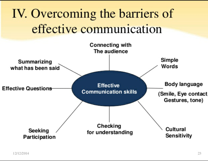 What is a common and effective way to overcome all communication barriers?