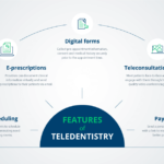 Future of Teledentistry in the Post-Pandemic Worldv